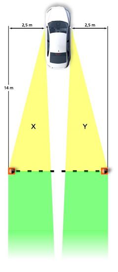 Schematische weergave van boven van auto met afstandpijlen en zichtveldriehoeken vanaf de zijspiegels waarbinnen op 14 meter afstand achter en 2,5 meter afstand naast de zijspiegels geplaatste pilonnen zichtbaar zijn